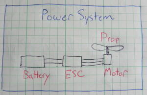 power system, battery, esc, motor, propeller