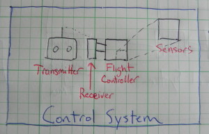 control system, transmitter, flight controller, sensors