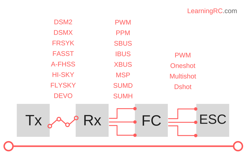 RC quadcopter protocols