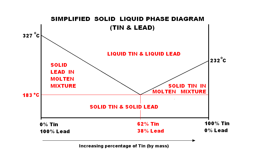 solder-phase-diagram
